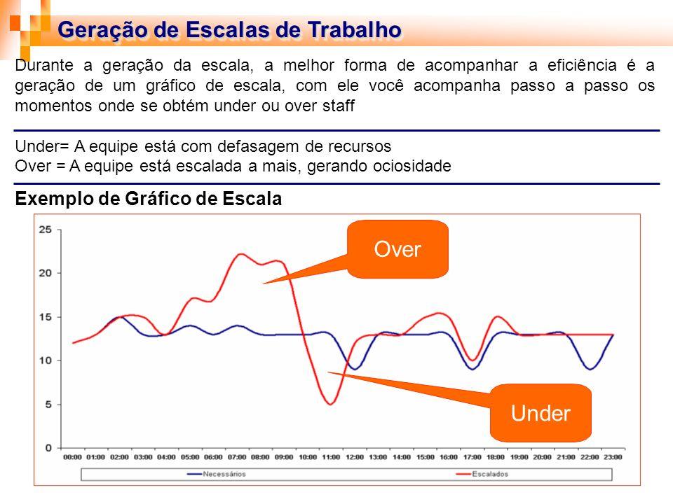 Geração de Escalas de Trabalho Durante a geração da escala, a melhor forma de acompanhar a eficiência é a geração de um gráfico de escala, com ele voc