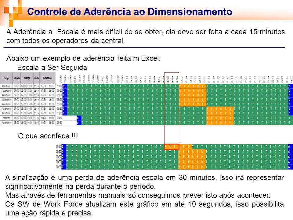 Controle de Aderência ao Dimensionamento A Aderência a Escala é mais difícil de se obter, ela deve ser feita a cada 15 minutos com todos os operadores