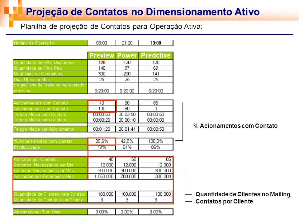 Projeção de Contatos no Dimensionamento Ativo Quantidade de Clientes no Mailing Contatos por Cliente % Acionamentos com Contato Planilha de projeção d