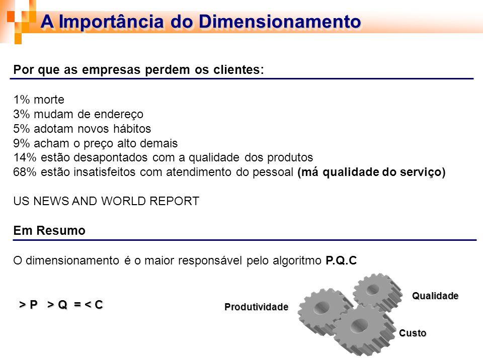 Calculo de Necessidades Agora, precisamos definir os parâmetros de Dimensionamento: 1.