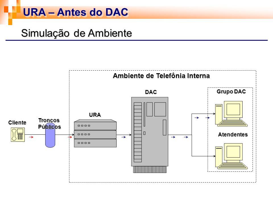URA – Após do DAC URA DAC Atendentes Ambiente de Telefônia Interna Cliente TroncosPúblicos Grupo DAC URA Simulação de Ambiente