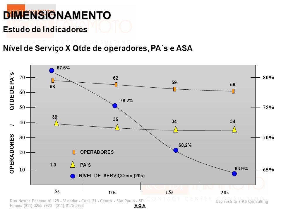 Uso restrito à KS Consulting Rua Nestor Pestana n° 125 - 3° andar - Conj. 31 - Centro - São Paulo - SP Fones: (011) 3255 7920 - (011) 8175 5288 ASA 10