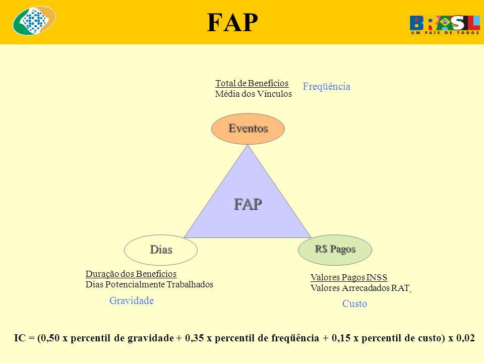 FAP Total de Benefícios Média dos Vínculos Freqüência Valores Pagos INSS Valores Arrecadados RAT Custo Duração dos Benefícios Dias Potencialmente Trab