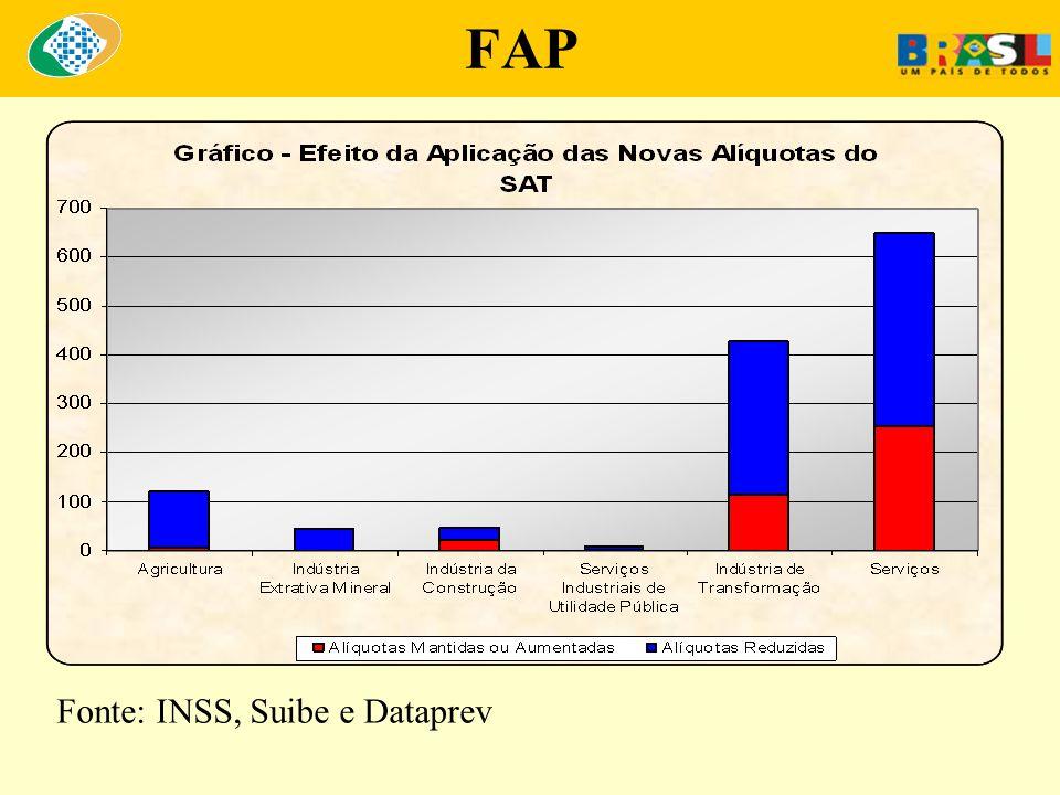 Fonte: INSS, Suibe e Dataprev