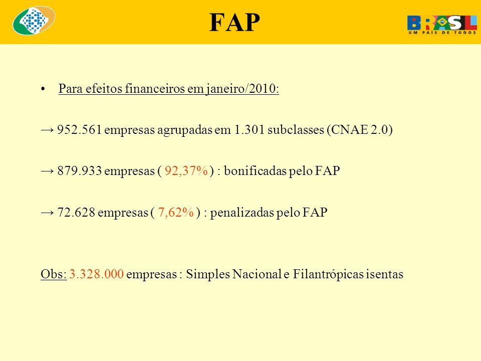 FAP Para efeitos financeiros em janeiro/2010: 952.561 empresas agrupadas em 1.301 subclasses (CNAE 2.0) 879.933 empresas ( 92,37% ) : bonificadas pelo