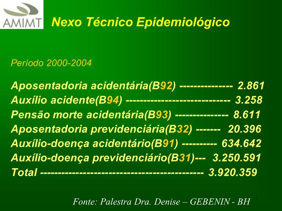 2 Nexo Técnico Epidemiológico Período 2000-2004 Aposentadoria acidentária(B92) --------------- 2.861 Auxílio acidente(B94) ---------------------------