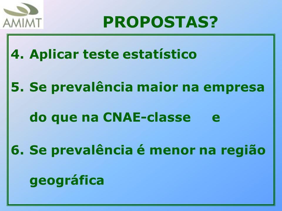 PROPOSTAS? 4.Aplicar teste estatístico 5.Se prevalência maior na empresa do que na CNAE-classe e 6.Se prevalência é menor na região geográfica