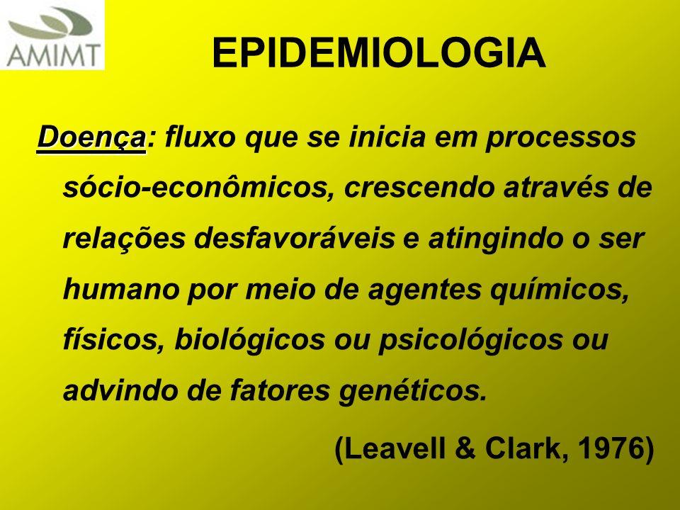 EPIDEMIOLOGIA Doença Doença: fluxo que se inicia em processos sócio-econômicos, crescendo através de relações desfavoráveis e atingindo o ser humano p