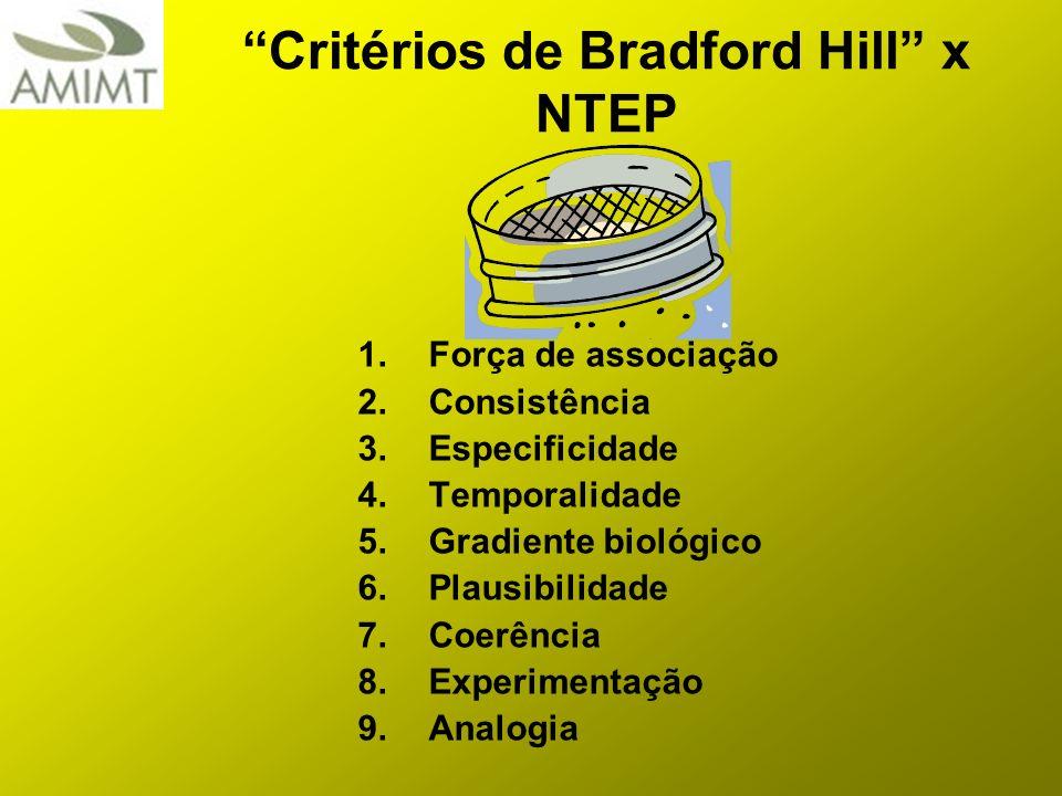 Critérios de Bradford Hill x NTEP 1.Força de associação 2.Consistência 3.Especificidade 4.Temporalidade 5.Gradiente biológico 6.Plausibilidade 7.Coerê