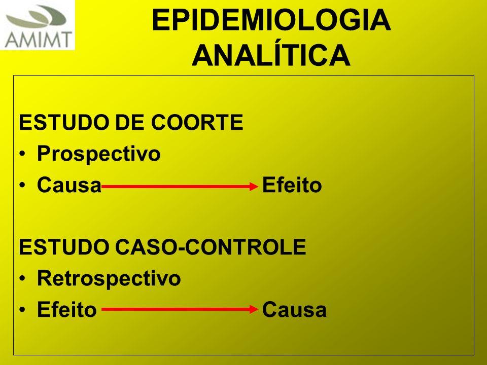 EPIDEMIOLOGIA ANALÍTICA ESTUDO DE COORTE Prospectivo CausaEfeito ESTUDO CASO-CONTROLE Retrospectivo EfeitoCausa