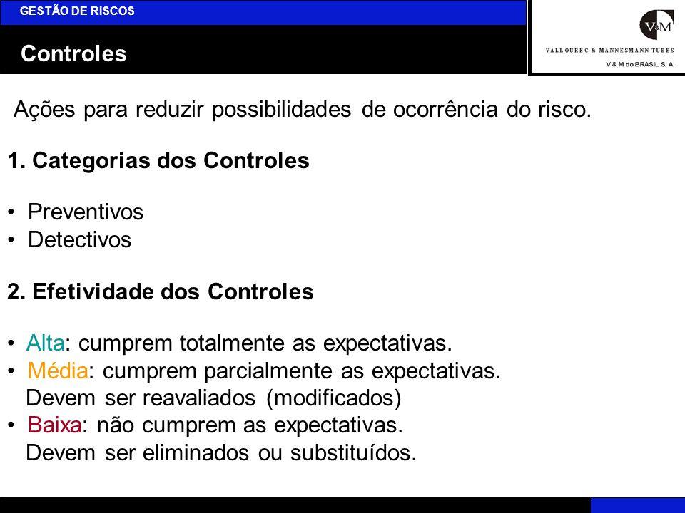 Controles GESTÃO DE RISCOS Ações para reduzir possibilidades de ocorrência do risco. 1. Categorias dos Controles Preventivos Detectivos 2. Efetividade