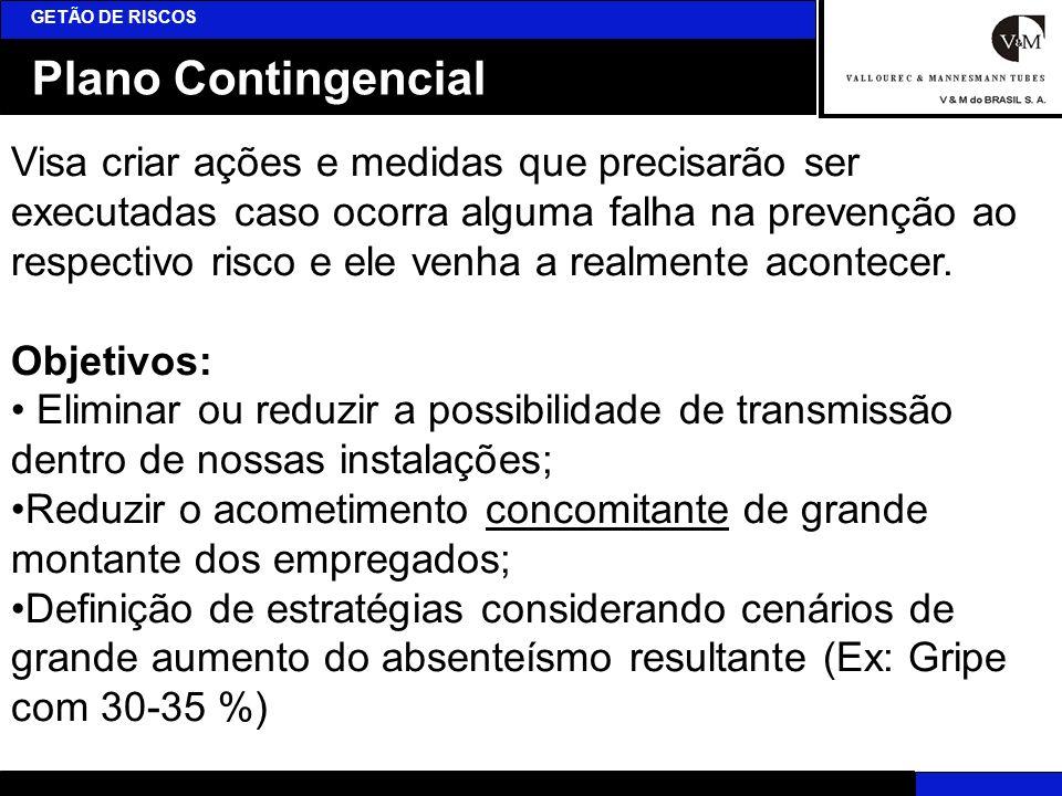 Plano Contingencial GETÃO DE RISCOS Visa criar ações e medidas que precisarão ser executadas caso ocorra alguma falha na prevenção ao respectivo risco