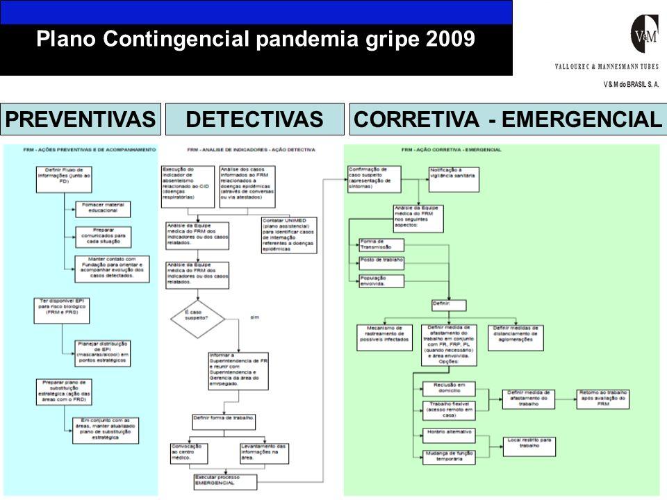 Fluxograma do Plano Contingencial PREVENTIVASDETECTIVASCORRETIVA - EMERGENCIAL fFFFFF Plano Contingencial pandemia gripe 2009
