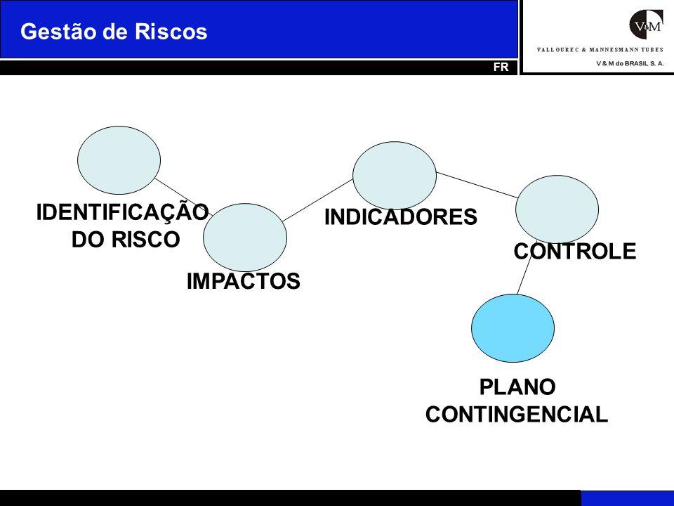 Planos de Ação / Contingencial GESTÃO DE RISCOS Planos de Ação é a descrição das principais atividades que serão implementadas para mitigar o risco, após a definição do tratamento dado ao mesmo.