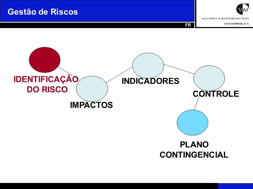 Plano Contingencial GETÃO DE RISCOS Visa criar ações e medidas que precisarão ser executadas caso ocorra alguma falha na prevenção ao respectivo risco e ele venha a realmente acontecer.
