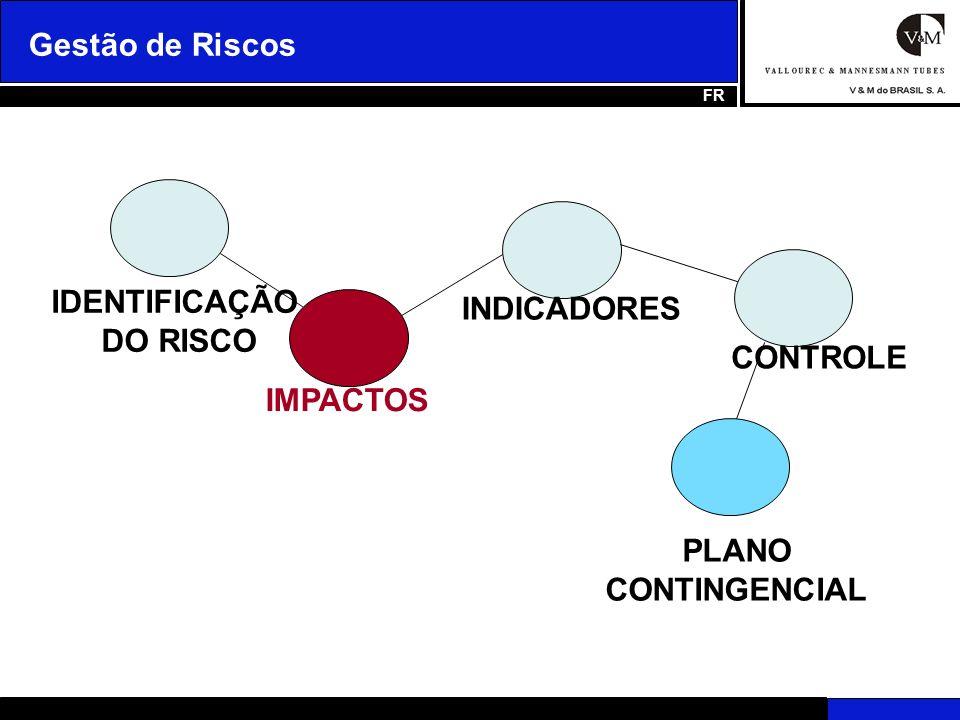 Impactos GESTÃO DE RISCOS Intensidade com que a ocorrência do evento poderá afetar o objetivo do processo.