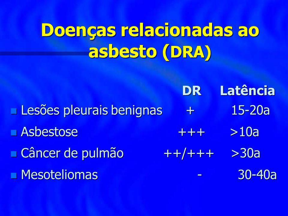 Doenças relacionadas ao asbesto ( DRA) DR Latência DR Latência n Lesões pleurais benignas + 15-20a n Asbestose +++ >10a n Câncer de pulmão ++/+++ >30a
