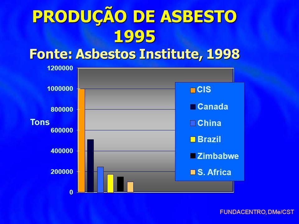 PRODUÇÃO DE ASBESTO 1995 Fonte: Asbestos Institute, 1998 0 200000 400000 600000 800000 1000000 1200000 Tons CIS Canada China Brazil S. Africa FUNDACEN