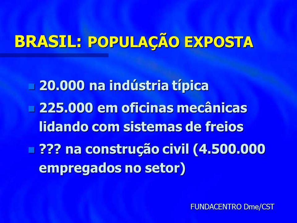 BRASIL: POPULAÇÃO EXPOSTA n 20.000 na indústria típica n 225.000 em oficinas mecânicas lidando com sistemas de freios n ??? na construção civil (4.500