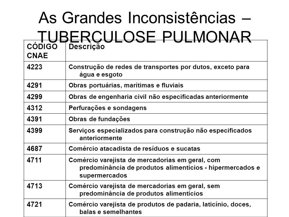As Grandes Inconsistências – TUBERCULOSE PULMONAR CÓDIGO CNAE Descrição 4223 Construção de redes de transportes por dutos, exceto para água e esgoto 4