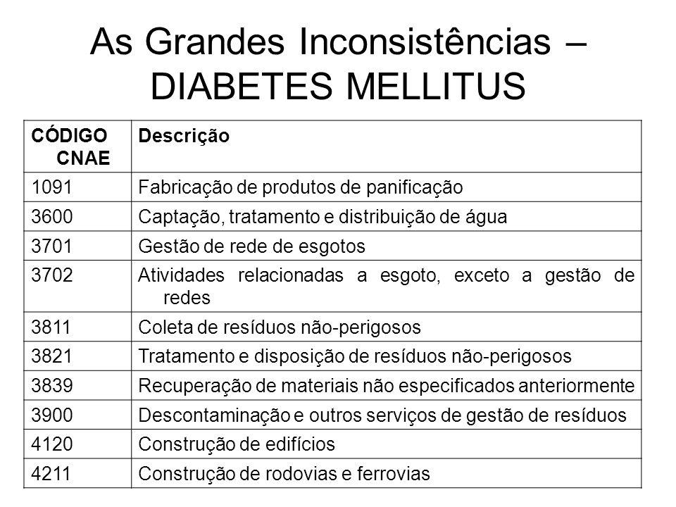As Grandes Inconsistências – DIABETES MELLITUS CÓDIGO CNAE Descrição 1091Fabricação de produtos de panificação 3600Captação, tratamento e distribuição