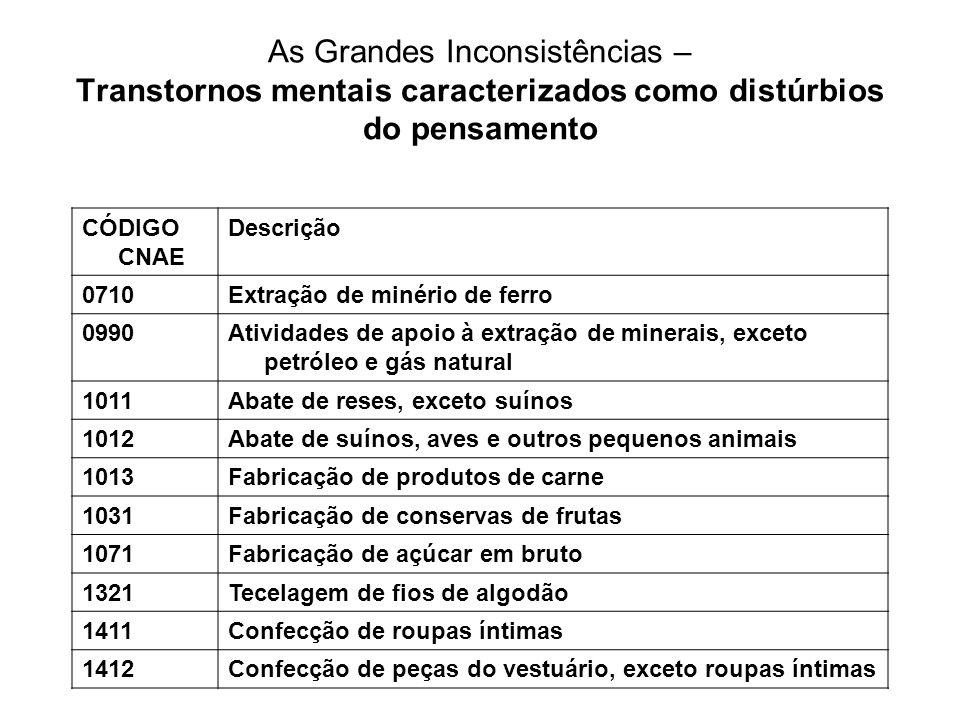 As Grandes Inconsistências – Transtornos mentais caracterizados como distúrbios do pensamento CÓDIGO CNAE Descrição 0710Extração de minério de ferro 0