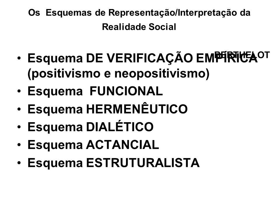 Os Esquemas de Representação/Interpretação da Realidade Social Esquema DE VERIFICAÇÃO EMPÍRICA (positivismo e neopositivismo) Esquema FUNCIONAL Esquem