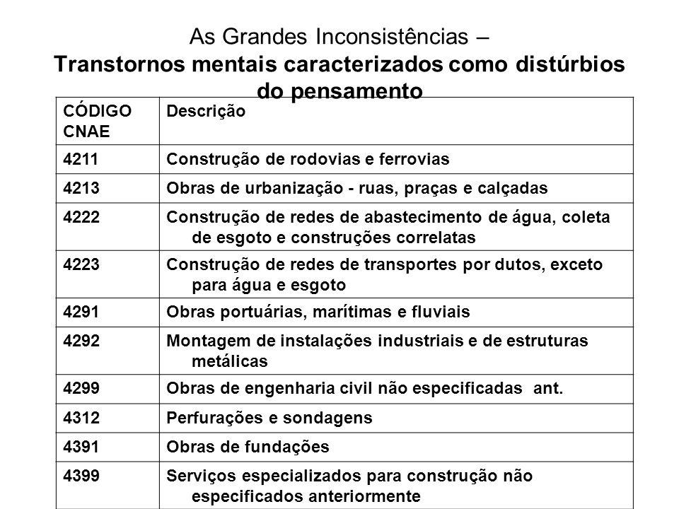 As Grandes Inconsistências – Transtornos mentais caracterizados como distúrbios do pensamento CÓDIGO CNAE Descrição 4211Construção de rodovias e ferro