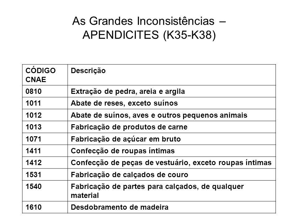 As Grandes Inconsistências – APENDICITES (K35-K38) CÓDIGO CNAE Descrição 0810Extração de pedra, areia e argila 1011Abate de reses, exceto suínos 1012A