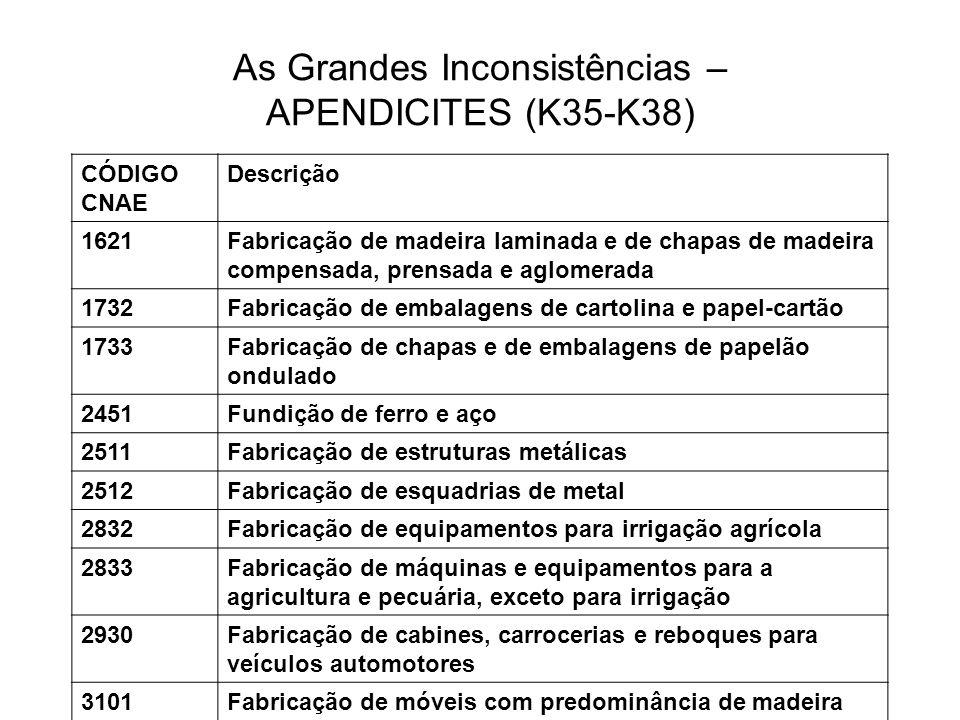 As Grandes Inconsistências – APENDICITES (K35-K38) CÓDIGO CNAE Descrição 1621Fabricação de madeira laminada e de chapas de madeira compensada, prensad
