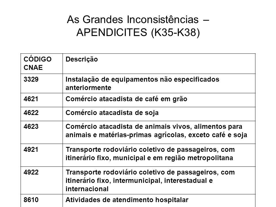 As Grandes Inconsistências – APENDICITES (K35-K38) CÓDIGO CNAE Descrição 3329Instalação de equipamentos não especificados anteriormente 4621Comércio a