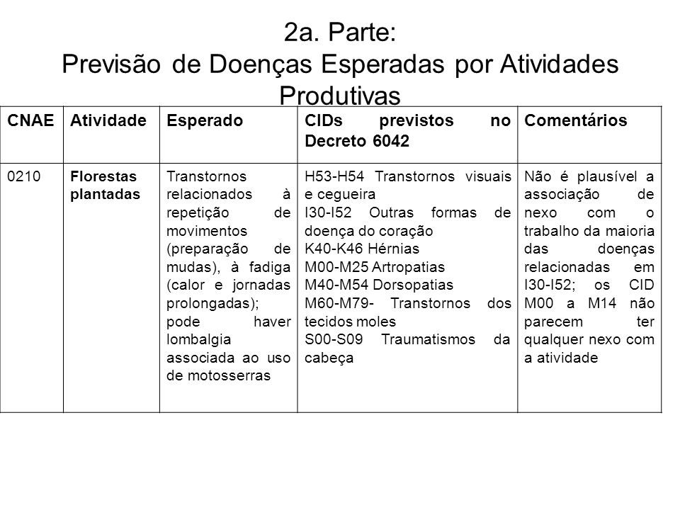 2a. Parte: Previsão de Doenças Esperadas por Atividades Produtivas CNAEAtividadeEsperadoCIDs previstos no Decreto 6042 Comentários 0210Florestas plant