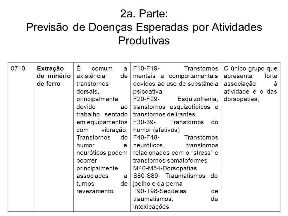 2a. Parte: Previsão de Doenças Esperadas por Atividades Produtivas 0710Extração de minério de ferro É comum a existência de transtornos dorsais, princ