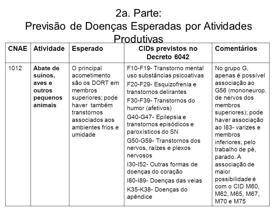 2a. Parte: Previsão de Doenças Esperadas por Atividades Produtivas CNAEAtividadeEsperadoCIDs previstos no Decreto 6042 Comentários 1012Abate de suínos