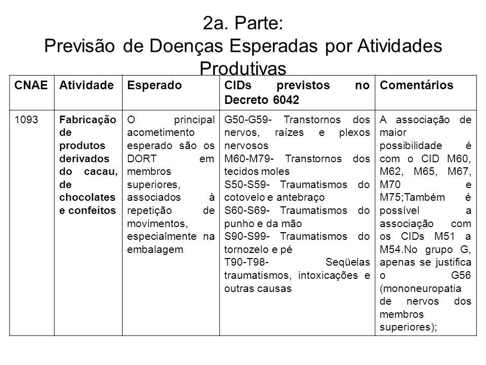 2a. Parte: Previsão de Doenças Esperadas por Atividades Produtivas CNAEAtividadeEsperadoCIDs previstos no Decreto 6042 Comentários 1093Fabricação de p