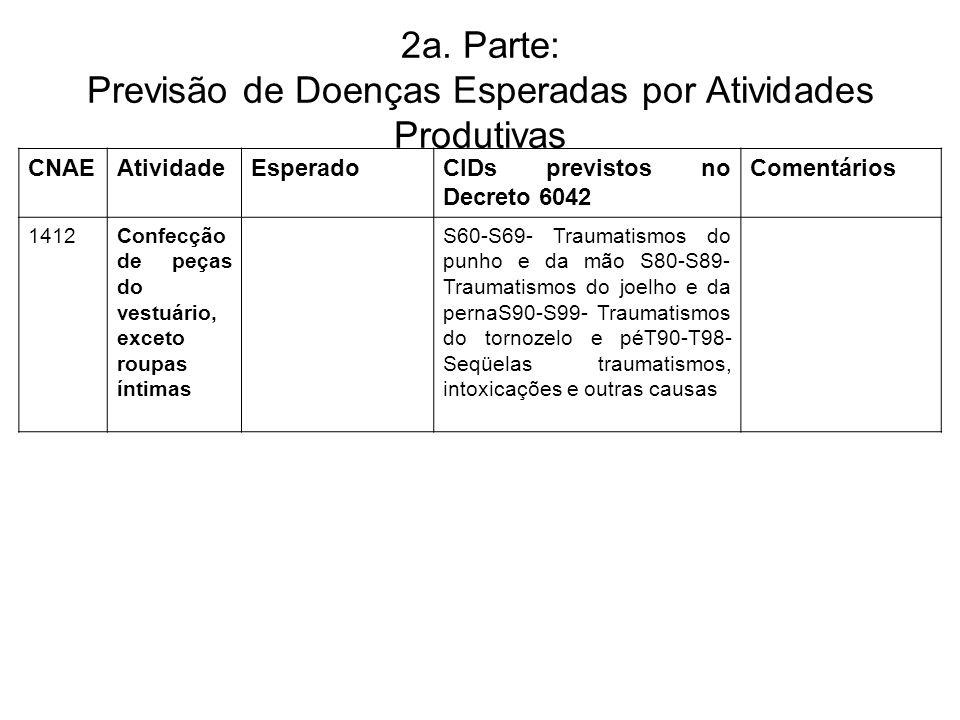 2a. Parte: Previsão de Doenças Esperadas por Atividades Produtivas CNAEAtividadeEsperadoCIDs previstos no Decreto 6042 Comentários 1412Confecção de pe