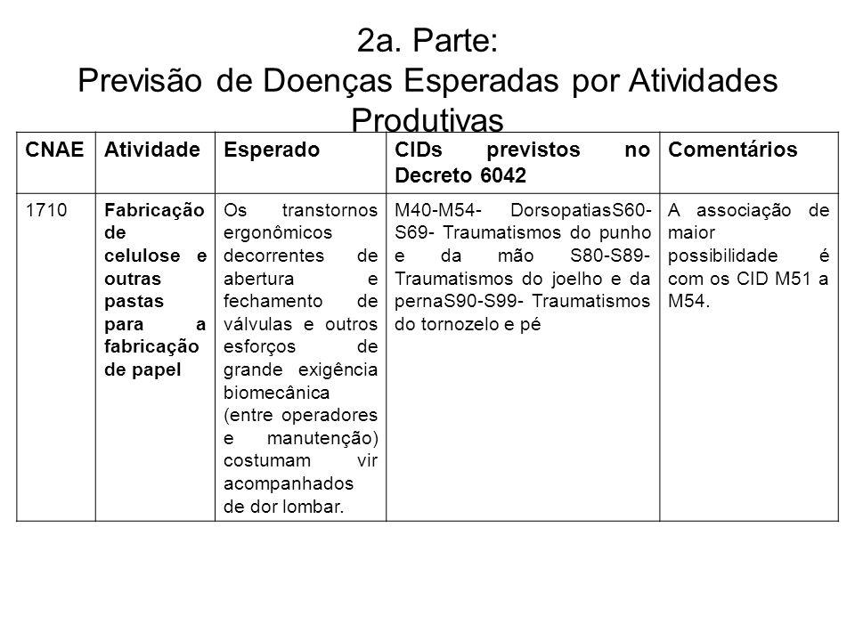 2a. Parte: Previsão de Doenças Esperadas por Atividades Produtivas CNAEAtividadeEsperadoCIDs previstos no Decreto 6042 Comentários 1710Fabricação de c