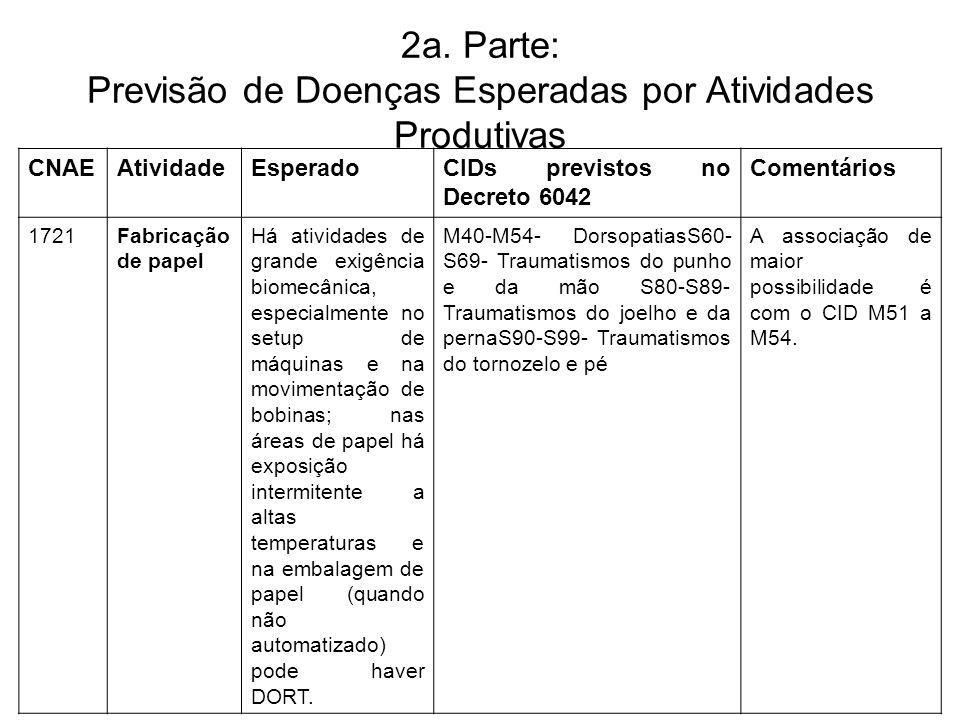 2a. Parte: Previsão de Doenças Esperadas por Atividades Produtivas CNAEAtividadeEsperadoCIDs previstos no Decreto 6042 Comentários 1721Fabricação de p