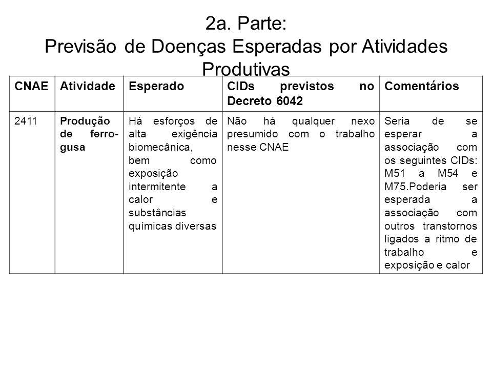 2a. Parte: Previsão de Doenças Esperadas por Atividades Produtivas CNAEAtividadeEsperadoCIDs previstos no Decreto 6042 Comentários 2411Produção de fer