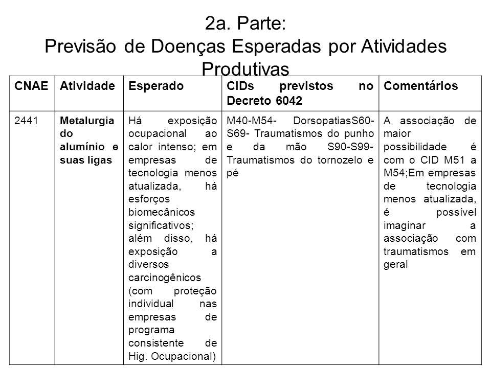 2a. Parte: Previsão de Doenças Esperadas por Atividades Produtivas CNAEAtividadeEsperadoCIDs previstos no Decreto 6042 Comentários 2441Metalurgia do a