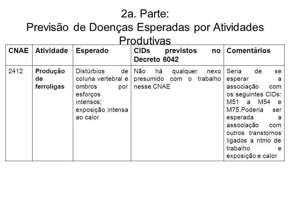 2a. Parte: Previsão de Doenças Esperadas por Atividades Produtivas CNAEAtividadeEsperadoCIDs previstos no Decreto 6042 Comentários 2412Produção de fer
