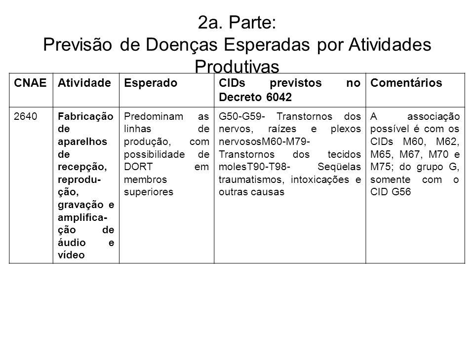 2a. Parte: Previsão de Doenças Esperadas por Atividades Produtivas CNAEAtividadeEsperadoCIDs previstos no Decreto 6042 Comentários 2640Fabricação de a