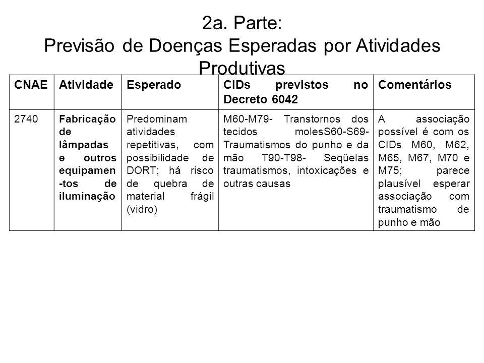 2a. Parte: Previsão de Doenças Esperadas por Atividades Produtivas CNAEAtividadeEsperadoCIDs previstos no Decreto 6042 Comentários 2740Fabricação de l