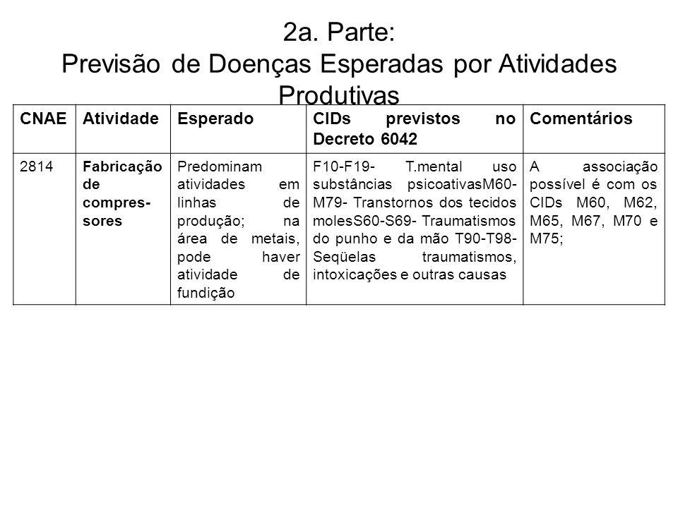 2a. Parte: Previsão de Doenças Esperadas por Atividades Produtivas CNAEAtividadeEsperadoCIDs previstos no Decreto 6042 Comentários 2814Fabricação de c