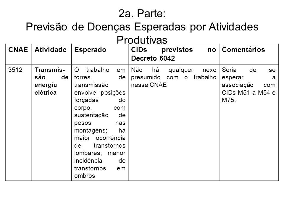 2a. Parte: Previsão de Doenças Esperadas por Atividades Produtivas CNAEAtividadeEsperadoCIDs previstos no Decreto 6042 Comentários 3512Transmis- são d