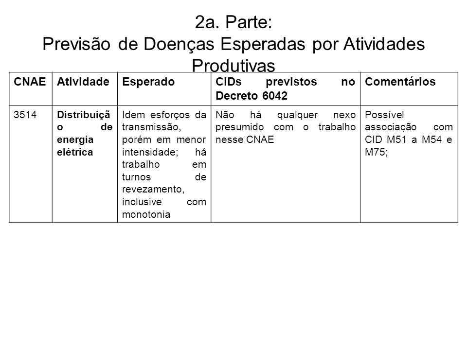 2a. Parte: Previsão de Doenças Esperadas por Atividades Produtivas CNAEAtividadeEsperadoCIDs previstos no Decreto 6042 Comentários 3514Distribuiçã o d