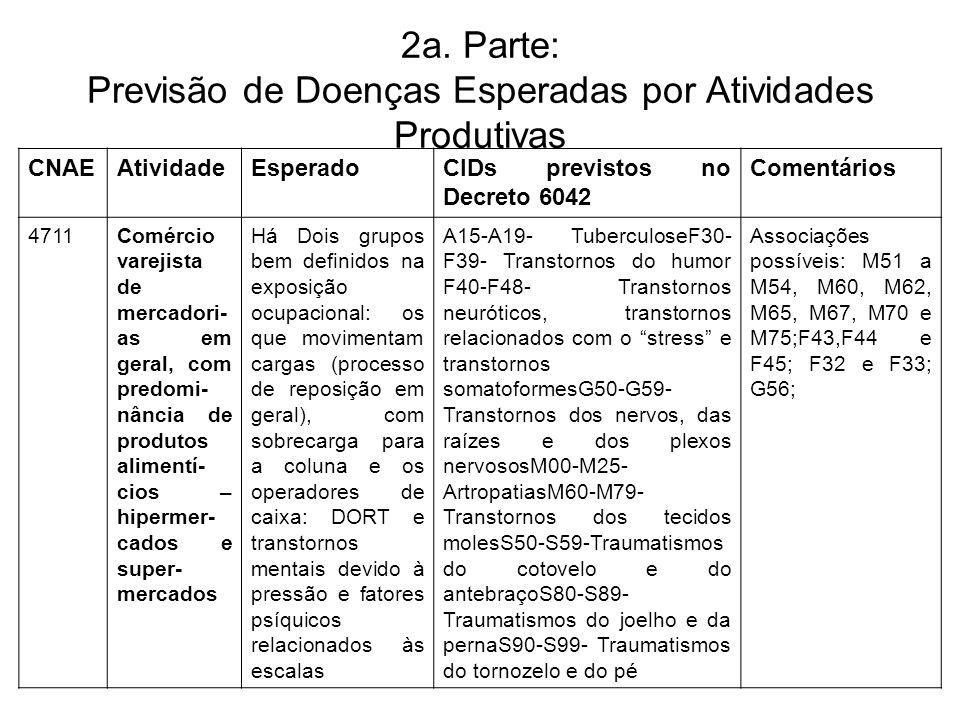 2a. Parte: Previsão de Doenças Esperadas por Atividades Produtivas CNAEAtividadeEsperadoCIDs previstos no Decreto 6042 Comentários 4711Comércio vareji