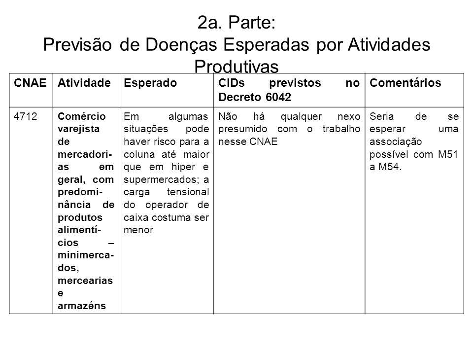2a. Parte: Previsão de Doenças Esperadas por Atividades Produtivas CNAEAtividadeEsperadoCIDs previstos no Decreto 6042 Comentários 4712Comércio vareji
