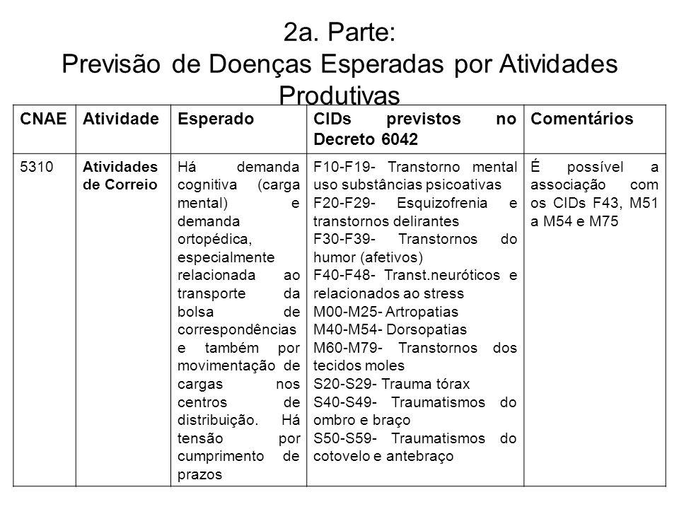 2a. Parte: Previsão de Doenças Esperadas por Atividades Produtivas CNAEAtividadeEsperadoCIDs previstos no Decreto 6042 Comentários 5310Atividades de C