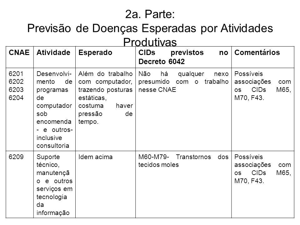2a. Parte: Previsão de Doenças Esperadas por Atividades Produtivas CNAEAtividadeEsperadoCIDs previstos no Decreto 6042 Comentários 6201 6202 6203 6204